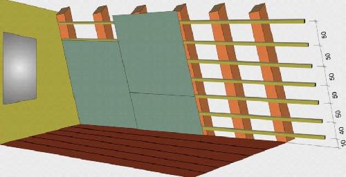 Схема обшивки гипсокартонными листами