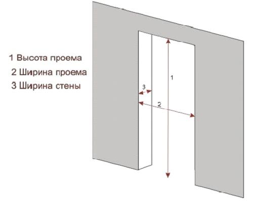 Эскиз дверного проема