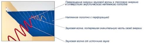 Схема отражения звука