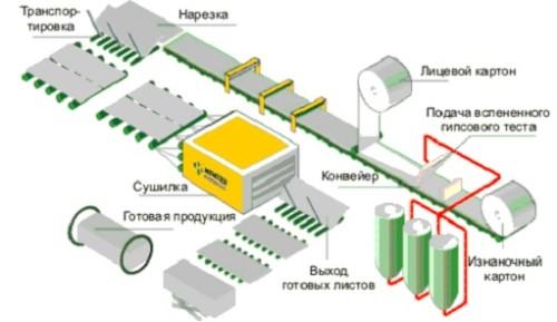 Схема линии для изготовления листов