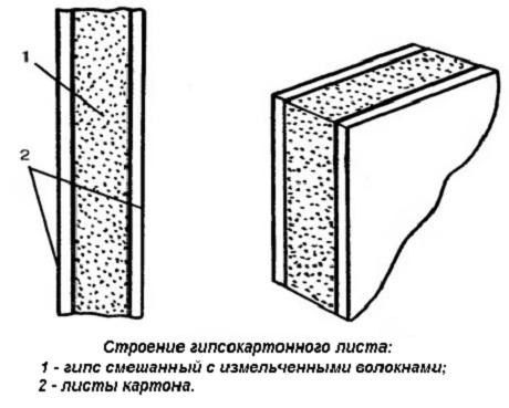 Вид листа гипсокартона в разрезе