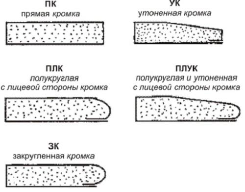 Варианты кромок